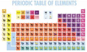 periodic-table 01